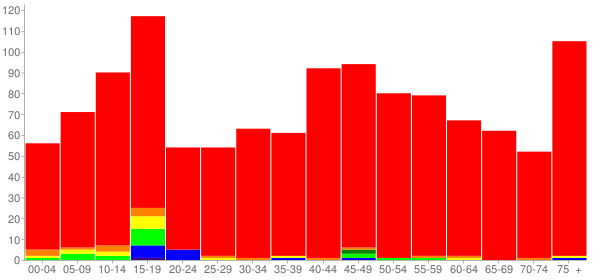 Graph: Population by Age and Race, 2010 Census - Union Springs, New York - Census Viewer