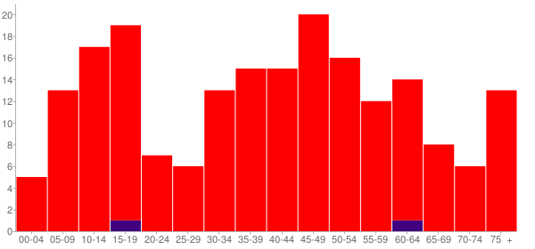 Graph: Population by Age and Race, 2010 Census - Parkersburg, Illinois - Census Viewer