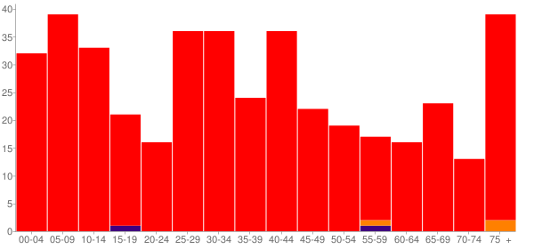 Graph: Population by Age and Race, 2000 Census - Waltonville, Illinois - Census Viewer