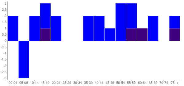 Graph: Change in Population between 2000 and 2010, by Age and Hispanic or Latino Origin - Boyds, Washington - Census Viewer