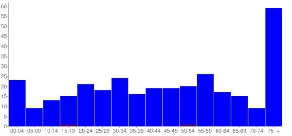 Graph: Population by Age and Hispanic or Latino Origin, 2010 Census - Franklin, Pennsylvania - Census Viewer