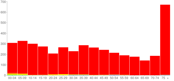 Graph: Population by Age and Race, 2000 Census - Berne, Indiana - Census Viewer