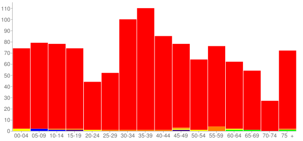 Graph: Population by Age and Race, 2000 Census - North Utica (Utica), Illinois - Census Viewer