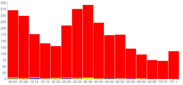 Graph: Population by Age and Race, 2000 Census - Elburn, Illinois - Census Viewer