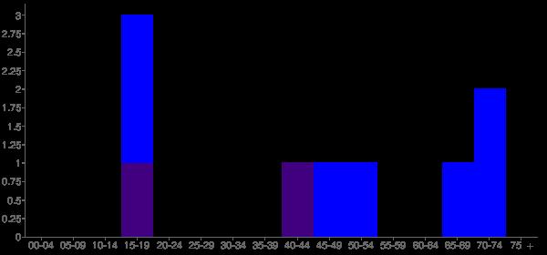 Graph: Population by Age and Hispanic or Latino Origin, 2000 Census - Kaskaskia, Illinois - Census Viewer