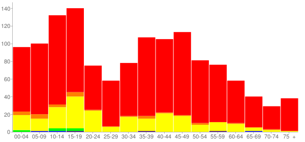 Graph: Population by Age and Race, 2010 Census - Hillcrest, Illinois - Census Viewer