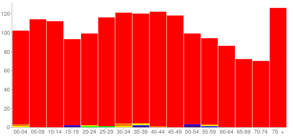 Graph: Population by Age and Race, 2000 Census - Roxana, Illinois - Census Viewer