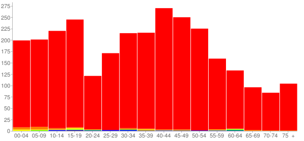 Graph: Population by Age and Race, 2000 Census - Le Claire, Iowa - Census Viewer
