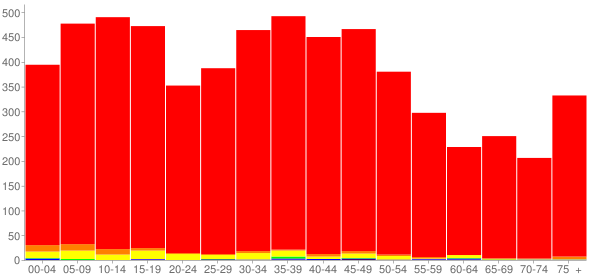 Graph: Population by Age and Race, 2000 Census - Clyde, Ohio - Census Viewer