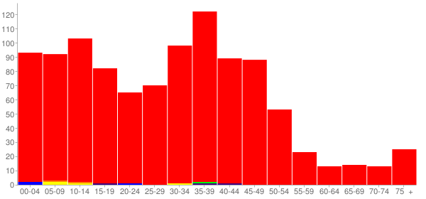 Graph: Population by Age and Race, 2000 Census - Harrisburg, South Dakota - Census Viewer