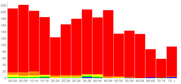 Graph: Population by Age and Race, 2010 Census - Diamond, Illinois - Census Viewer