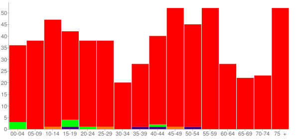 Graph: Population by Age and Race, 2010 Census - Westfield, Illinois - Census Viewer