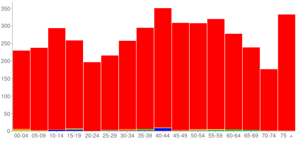Graph: Population by Age and Race, 2010 Census - Hokes Bluff, Alabama - Census Viewer