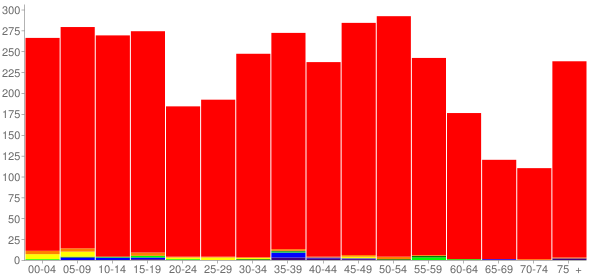 Graph: Population by Age and Race, 2010 Census - Adel, Iowa - Census Viewer