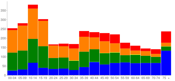 Graph: Population by Age and Race, 2000 Census - Kaunakakai, Hawaii - Census Viewer