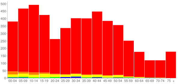 Graph: Population by Age and Race, 2010 Census - Genoa, Illinois - Census Viewer
