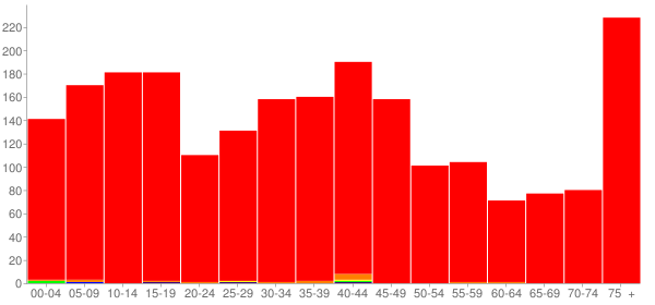 Graph: Population by Age and Race, 2000 Census - Girard, Illinois - Census Viewer