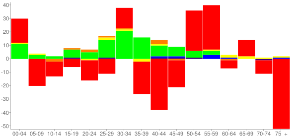 Graph: Change in Population between 2000 and 2010, by Age and Race - Rushville, Illinois - Census Viewer