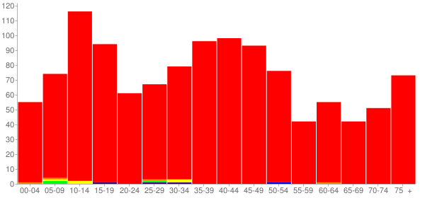 Graph: Population by Age and Race, 2000 Census - Chebanse, Illinois - Census Viewer