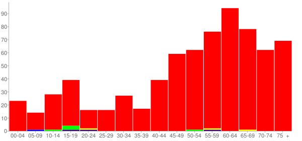 Graph: Population by Age and Race, 2010 Census - Lake Petersburg, Illinois - Census Viewer