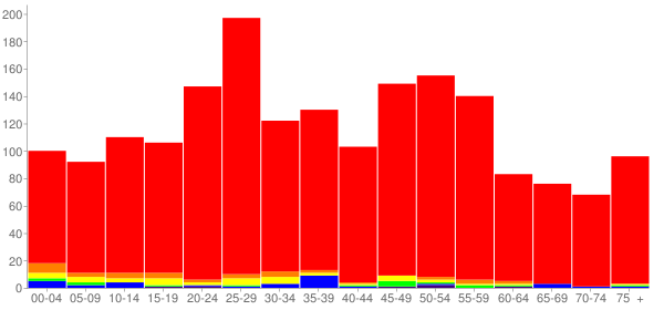 Graph: Population by Age and Race, 2010 Census - Richmond, Illinois - Census Viewer