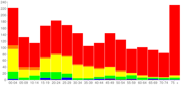 Graph: Population by Age and Race, 2010 Census - Lake Placid, Florida - Census Viewer