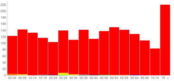 Graph: Population by Age and Race, 2010 Census - Steeleville, Illinois - Census Viewer