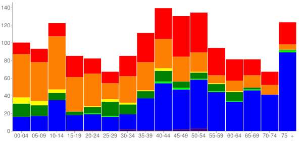 Graph: Population by Age and Race, 2000 Census - Kealakekua, Hawaii - Census Viewer