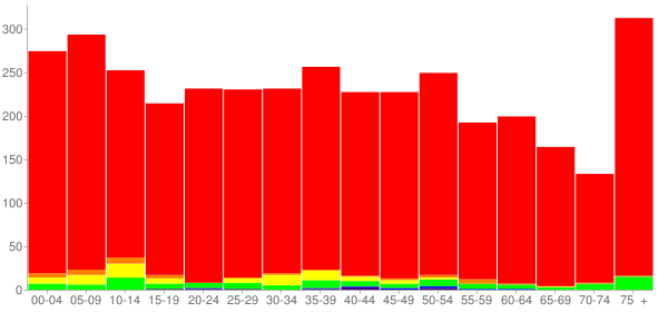 Graph: Population by Age and Race, 2010 Census - Jasper, Georgia - Census Viewer