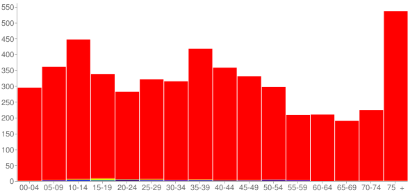 Graph: Population by Age and Race, 2000 Census - Staunton, Illinois - Census Viewer