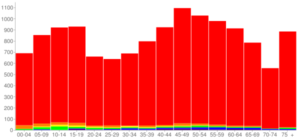 Graph: Population by Age and Race, 2010 Census - Stewart County, Tennessee - Census Viewer