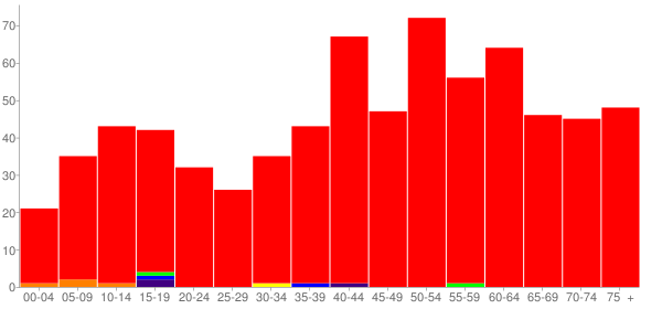 Graph: Population by Age and Race, 2010 Census - Deemston, Pennsylvania - Census Viewer