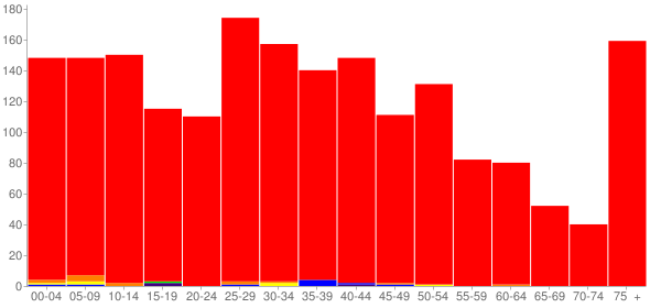 Graph: Population by Age and Race, 2010 Census - Aviston, Illinois - Census Viewer