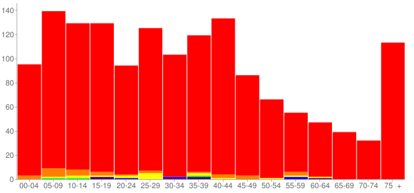 Graph: Population by Age and Race, 2000 Census - Stanton, Michigan - Census Viewer
