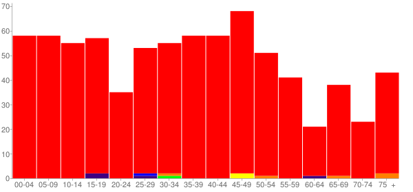 Graph: Population by Age and Race, 2000 Census - Wilmington, New York - Census Viewer