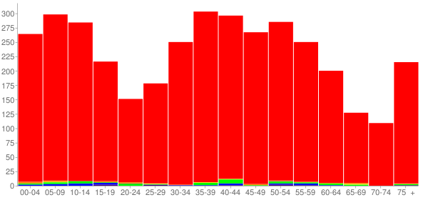 Graph: Population by Age and Race, 2010 Census - Smithton, Illinois - Census Viewer