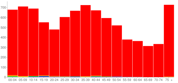 Graph: Population by Age and Race, 2000 Census - Louisville, Ohio - Census Viewer