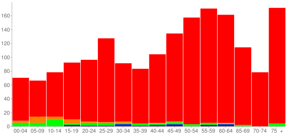Graph: Population by Age and Race, 2010 Census - Dravosburg, Pennsylvania - Census Viewer