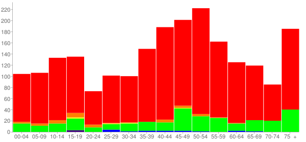 Graph: Population by Age and Race, 2000 Census - Glendale, Ohio - Census Viewer
