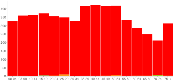 Graph: Population by Age and Race, 2000 Census - Van Buren County, Tennessee - Census Viewer