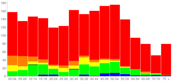 Graph: Population by Age and Race, 2010 Census - Level Plains, Alabama - Census Viewer