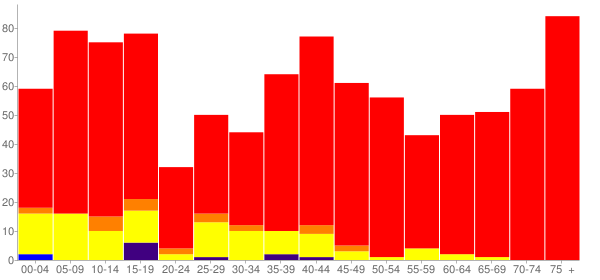 Graph: Population by Age and Race, 2000 Census - Manson, Washington - Census Viewer