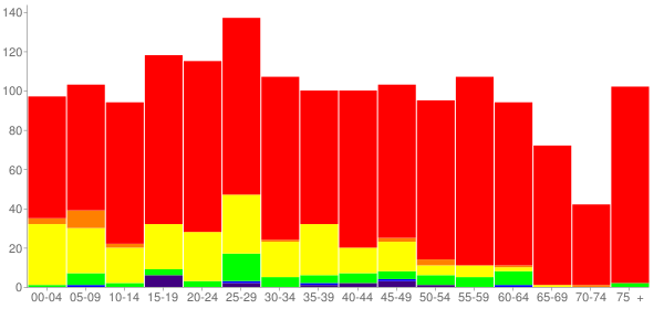 Graph: Population by Age and Race, 2010 Census - Dobson, North Carolina - Census Viewer