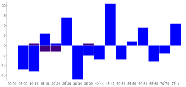 Graph: Change in Population between 2000 and 2010, by Age and Hispanic or Latino Origin - Sigel, Illinois - Census Viewer