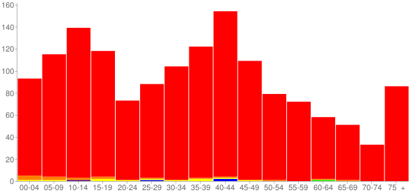 Graph: Population by Age and Race, 2000 Census - Grant Park, Illinois - Census Viewer