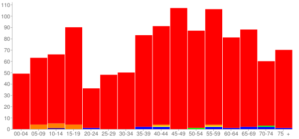 Graph: Population by Age and Race, 2010 Census - Washington, West Virginia - Census Viewer