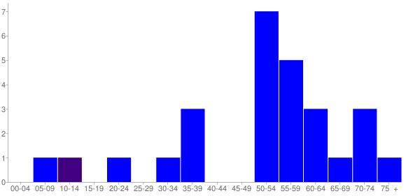 Graph: Population by Age and Hispanic or Latino Origin, 2010 Census - Sekiu, Washington - Census Viewer
