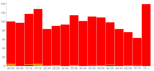 Graph: Population by Age and Race, 2010 Census - Erie, Illinois - Census Viewer