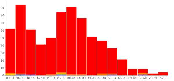Graph: Population by Age and Race, 2000 Census - Hunters Hollow, Kentucky - Census Viewer