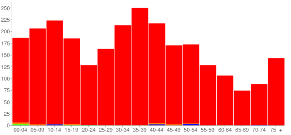 Graph: Population by Age and Race, 2000 Census - Pawnee, Illinois - Census Viewer